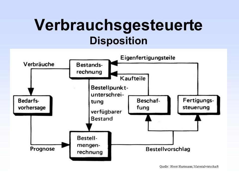 Verbrauchsgesteuerte Disposition Quelle: Horst Hartmann, Materialwirtschaft