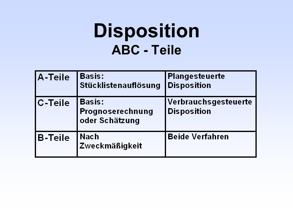 Disposition ABC - Teile