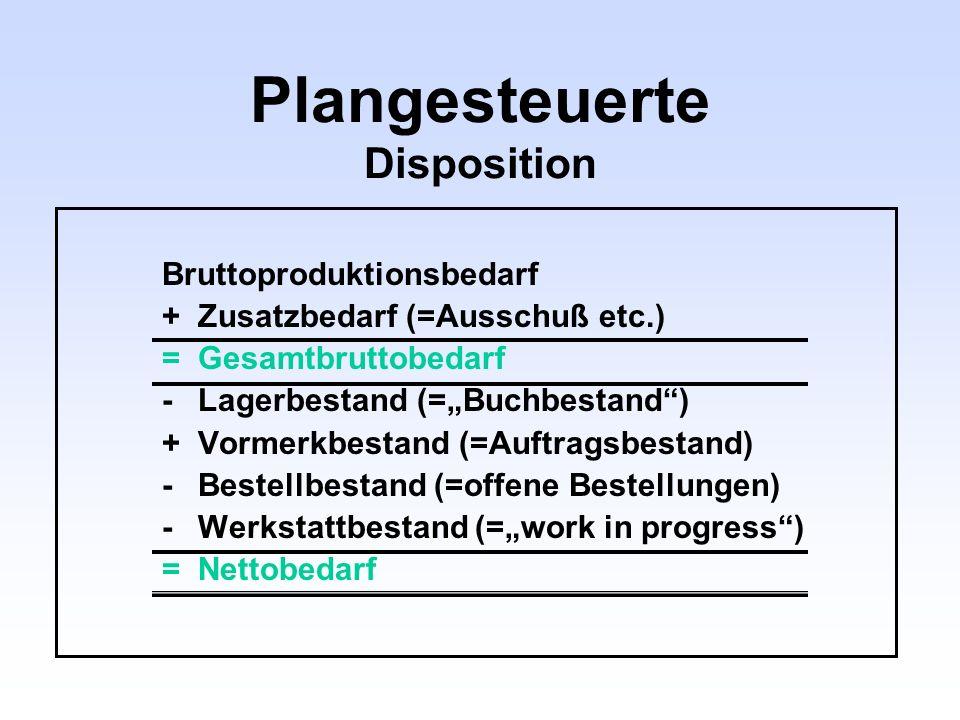 Plangesteuerte Disposition Bruttoproduktionsbedarf +Zusatzbedarf (=Ausschuß etc.) =Gesamtbruttobedarf -Lagerbestand (=Buchbestand) +Vormerkbestand (=A