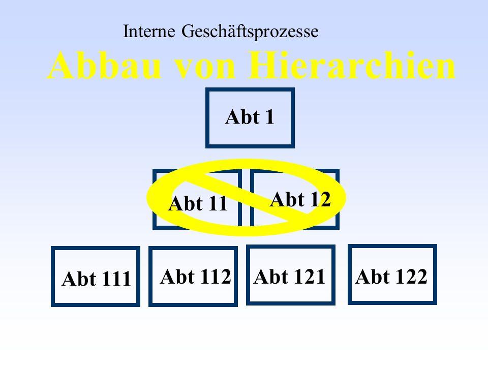 Abbau von Hierarchien Abt 111 Abt 112Abt 121Abt 122 Abt 12 Abt 11 Abt 1 Interne Geschäftsprozesse