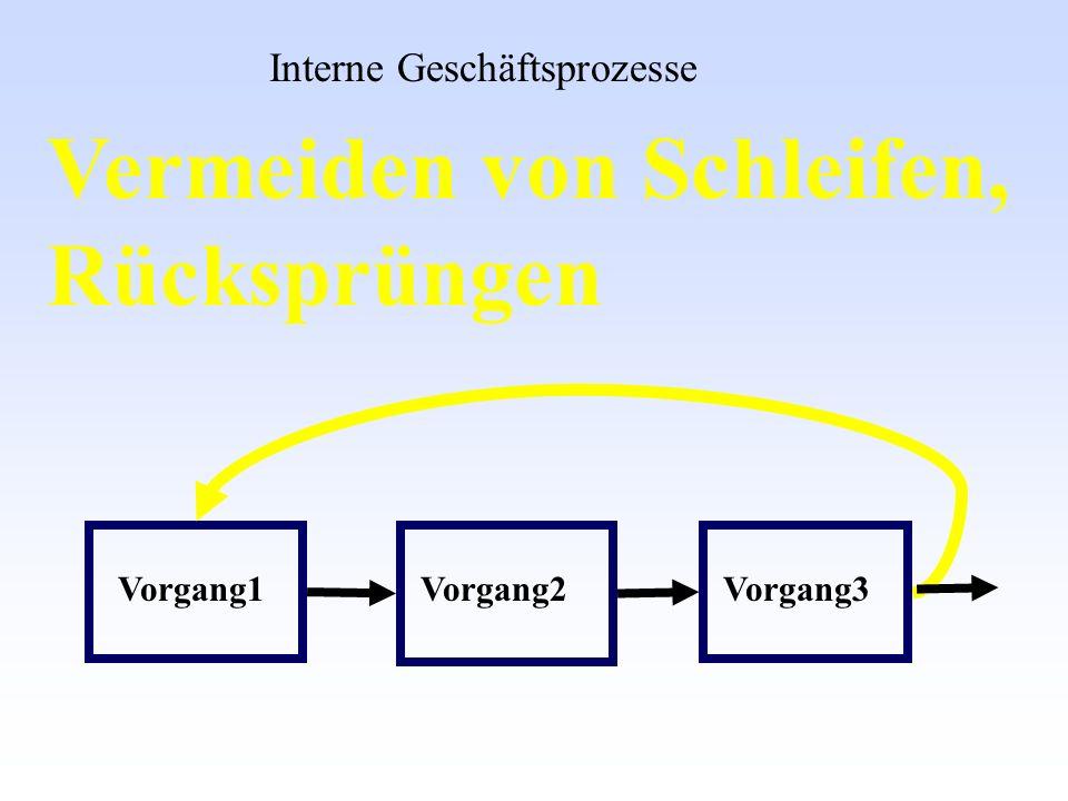 Vorgang1Vorgang2Vorgang3 Vermeiden von Schleifen, Rücksprüngen Interne Geschäftsprozesse