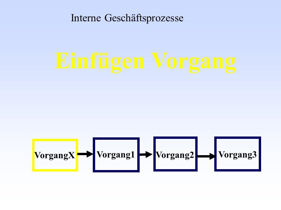 Einfügen Vorgang Interne Geschäftsprozesse VorgangX Vorgang1 Vorgang2 Vorgang3