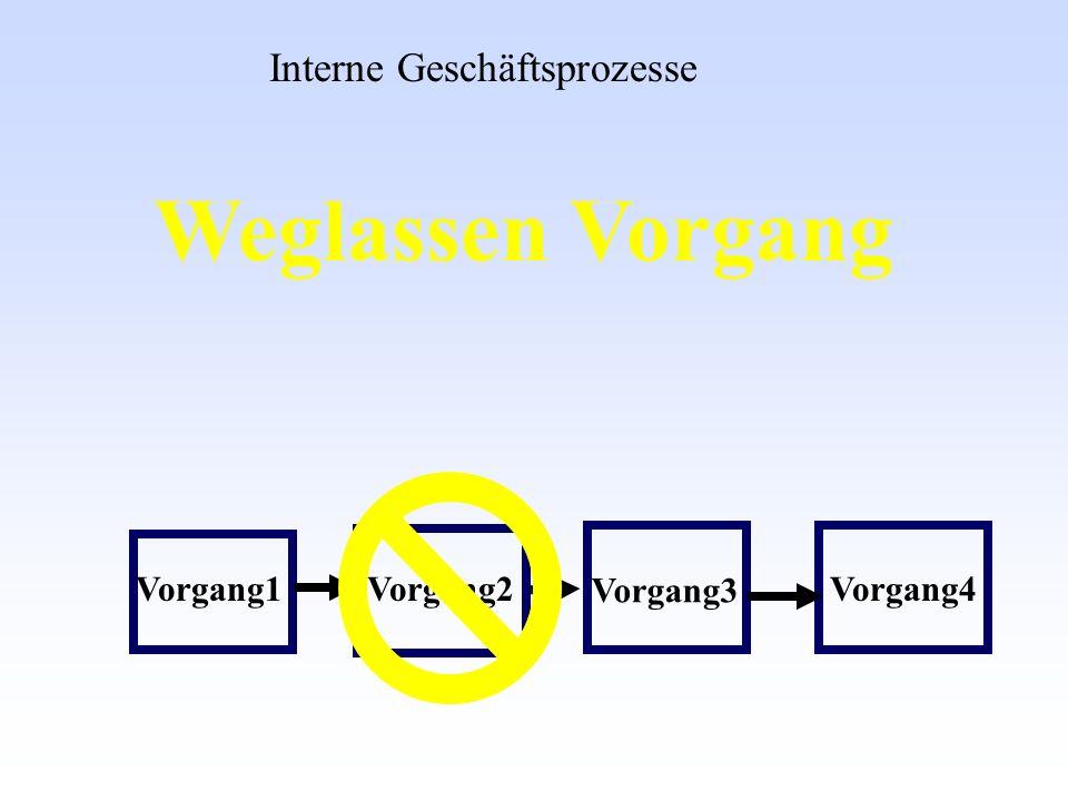Weglassen Vorgang Interne Geschäftsprozesse Vorgang1Vorgang2 Vorgang3 Vorgang4