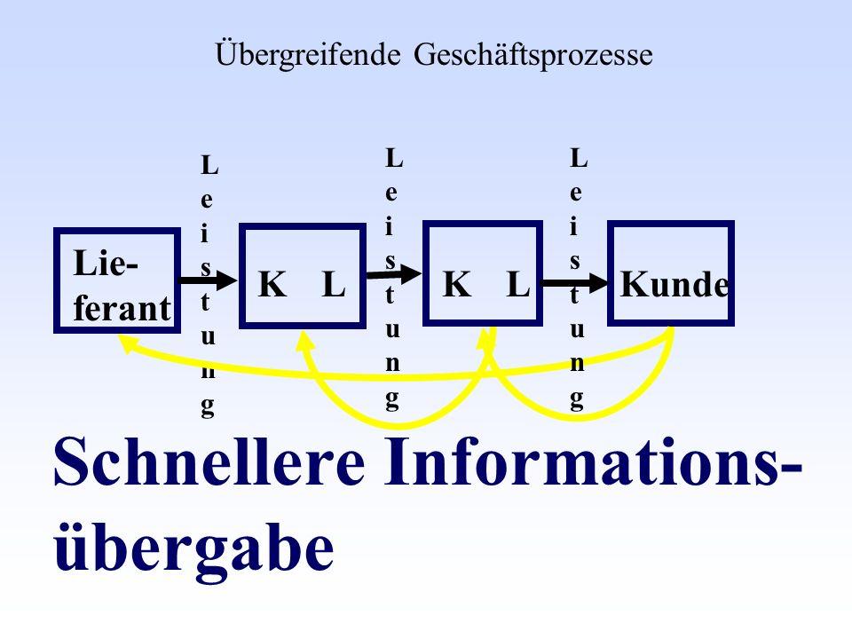 Lie- ferant Kunde LeistungLeistung LeistungLeistung Schnellere Informations- übergabe Übergreifende Geschäftsprozesse LLKK LeistungLeistung