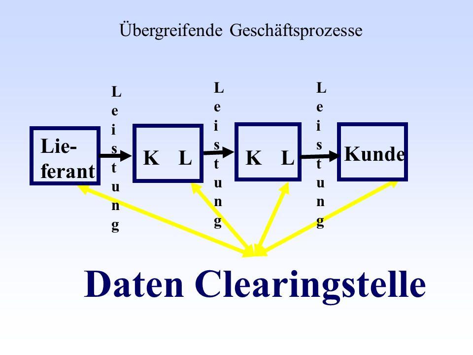 Daten Clearingstelle Übergreifende Geschäftsprozesse Lie- ferant Kunde LeistungLeistung LeistungLeistung LeistungLeistung LLKK