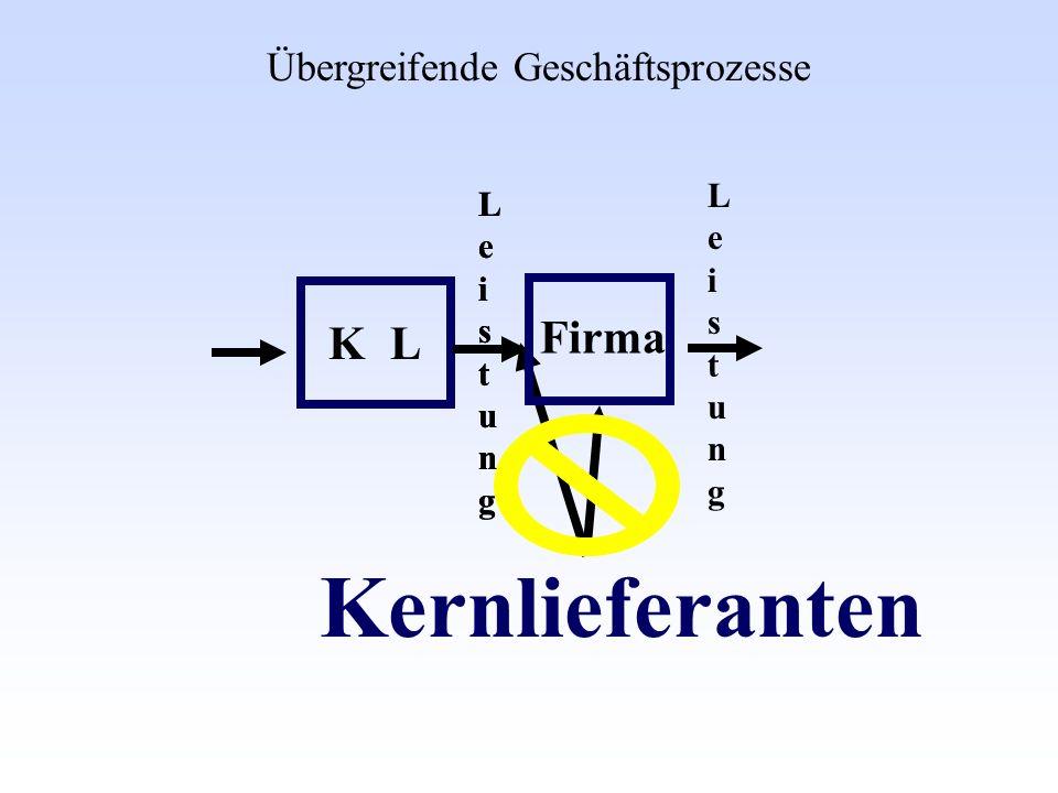 LeistungLeistung Kernlieferanten Übergreifende Geschäftsprozesse LeistungLeistung KL Firma LeistungLeistung