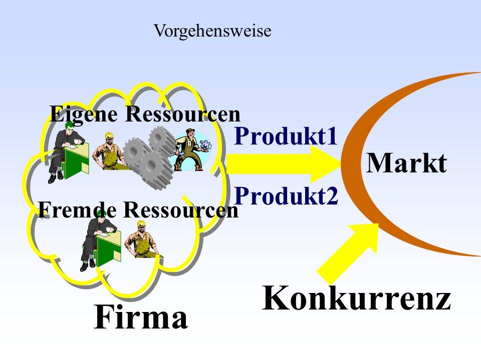 Firma Eigene Ressourcen Fremde Ressourcen Markt Konkurrenz Vorgehensweise Produkt2 Produkt1