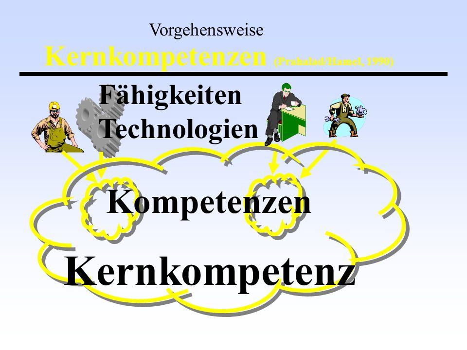 Kernkompetenzen (Prahalad/Hamel, 1990) Fähigkeiten Technologien Kompetenzen Vorgehensweise Kernkompetenz