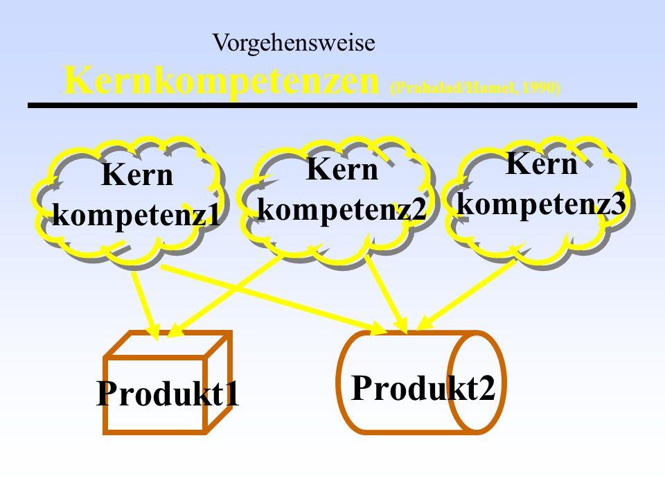 Kern kompetenz3 Kern kompetenz2 Produkt1 Produkt2 Vorgehensweise Kernkompetenzen (Prahalad/Hamel, 1990) Kern kompetenz1