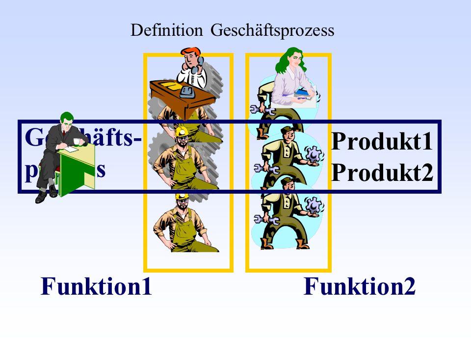 Geschäfts- prozess Funktion1Funktion2 Produkt1 Produkt2 Definition Geschäftsprozess