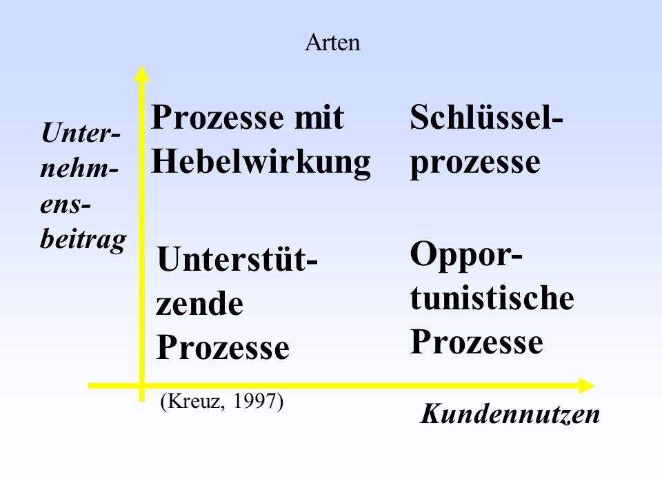 (Kreuz, 1997) Unterstüt- zende Prozesse Prozesse mit Hebelwirkung Schlüssel- prozesse Oppor- tunistische Prozesse Unter- nehm- ens- beitrag Kundennutz