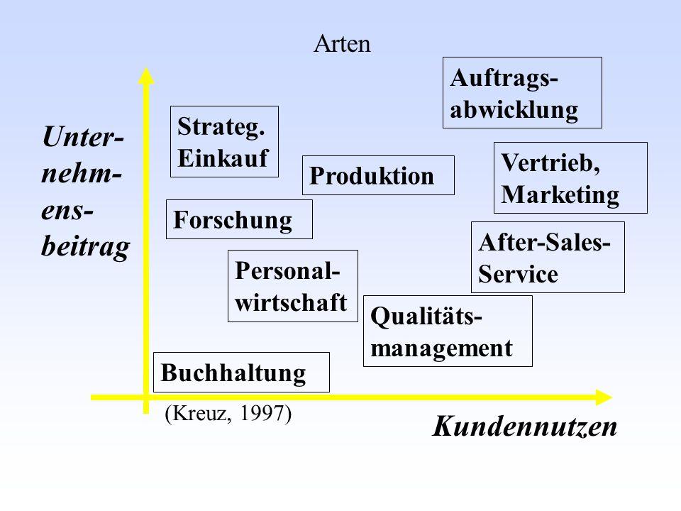 (Kreuz, 1997) Unter- nehm- ens- beitrag Kundennutzen Arten Strateg. Einkauf Forschung Personal- wirtschaft Buchhaltung Produktion Auftrags- abwicklung