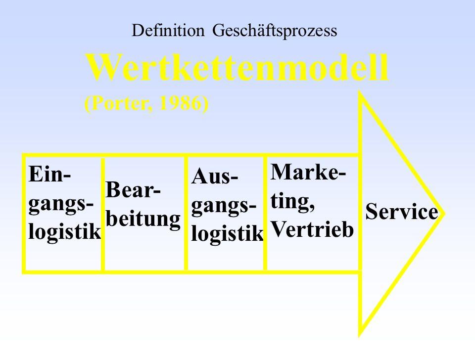 Wertkettenmodell (Porter, 1986) Ein- gangs- logistik Bear- beitung Aus- gangs- logistik Marke- ting, Vertrieb Service Definition Geschäftsprozess