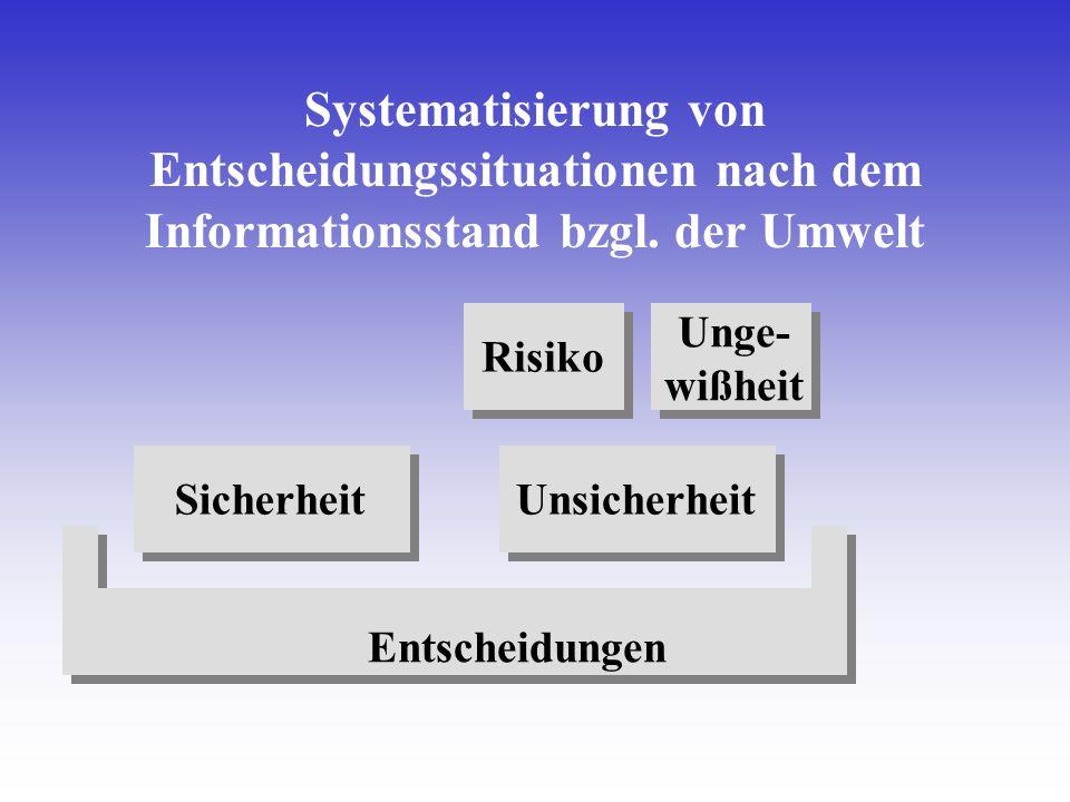 SicherheitUnsicherheit Entscheidungen Risiko Unge- wißheit Systematisierung von Entscheidungssituationen nach dem Informationsstand bzgl. der Umwelt