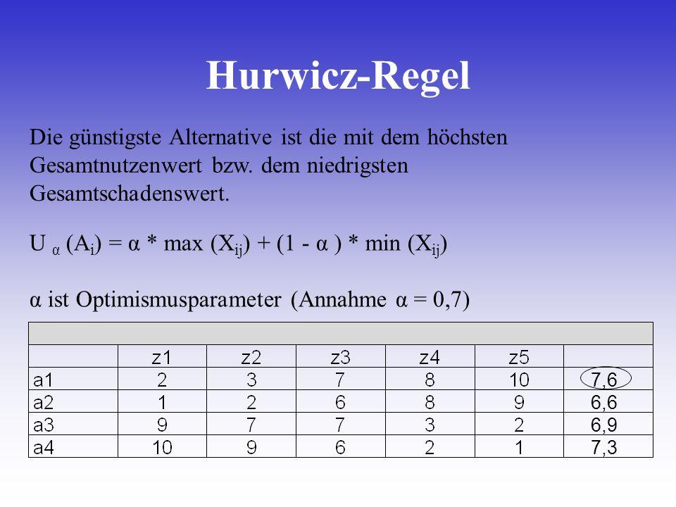 U α (A i ) = α * max (X ij ) + (1 - α ) * min (X ij ) α ist Optimismusparameter (Annahme α = 0,7) 7,6 6,6 6,9 7,3 Die günstigste Alternative ist die m