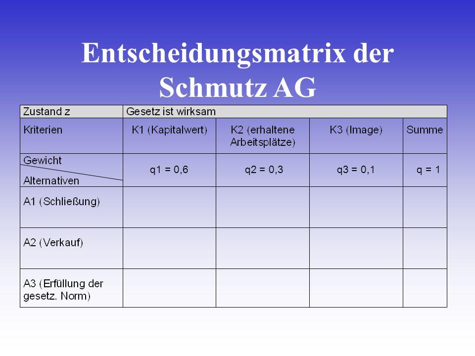 Entscheidungsmatrix der Schmutz AG q1 = 0,6 q2 = 0,3 q3 = 0,1 q = 1