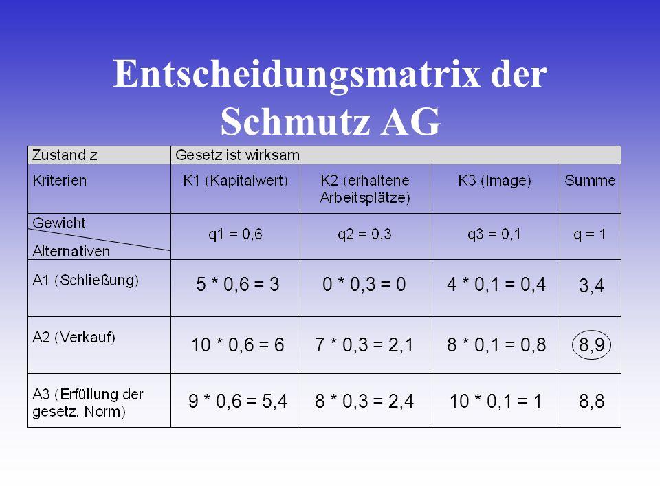 5 * 0,6 = 3 10 * 0,6 = 6 9 * 0,6 = 5,4 0 * 0,3 = 0 7 * 0,3 = 2,1 8 * 0,3 = 2,4 4 * 0,1 = 0,4 8 * 0,1 = 0,8 10 * 0,1 = 1 3,4 8,9 8,8 Entscheidungsmatri