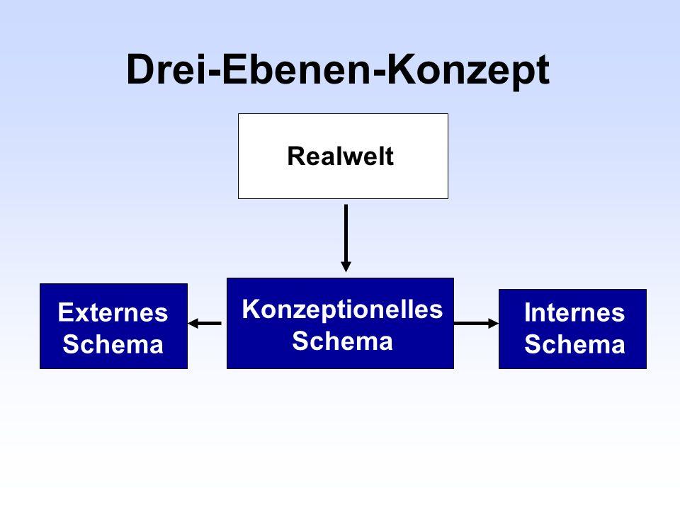 Drei-Ebenen-Konzept Realwelt Konzeptionelles Schema Internes Schema Externes Schema
