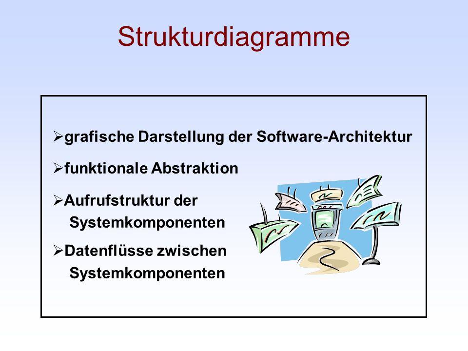 Strukturdiagramme grafische Darstellung der Software-Architektur funktionale Abstraktion Aufrufstruktur der Systemkomponenten Datenflüsse zwischen Sys