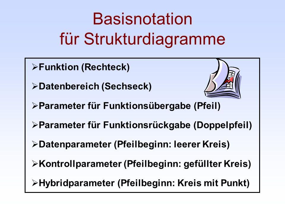 Basisnotation für Strukturdiagramme Funktion (Rechteck) Datenbereich (Sechseck) Parameter für Funktionsübergabe (Pfeil) Parameter für Funktionsrückgab