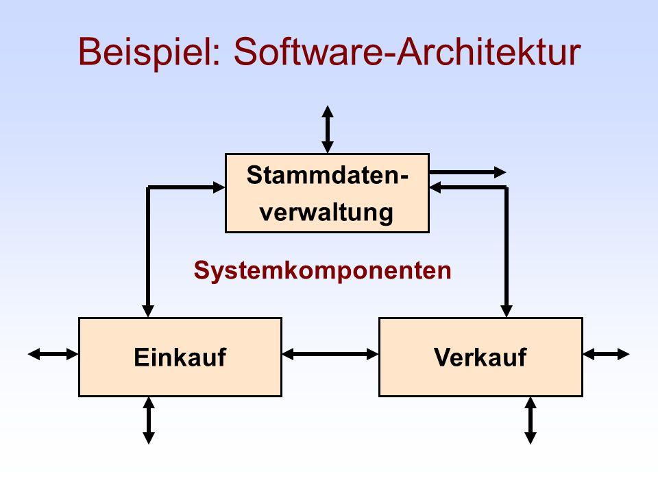 Beispiel: Software-Architektur Stammdaten- verwaltung EinkaufVerkauf Systemkomponenten