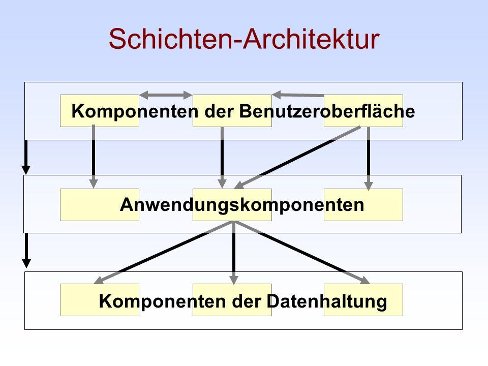 Schichten-Architektur Komponenten der Datenhaltung Anwendungskomponenten Komponenten der Benutzeroberfläche