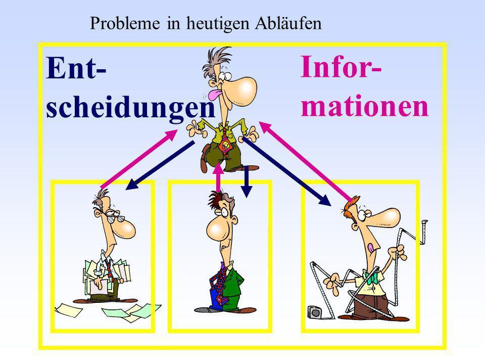 Infor- mationen Probleme in heutigen Abläufen Ent- scheidungen