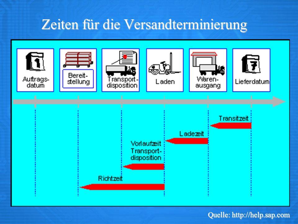 Datenübernahme vom Kundenauftrag in die Lieferung Quelle: http://help.sap.com