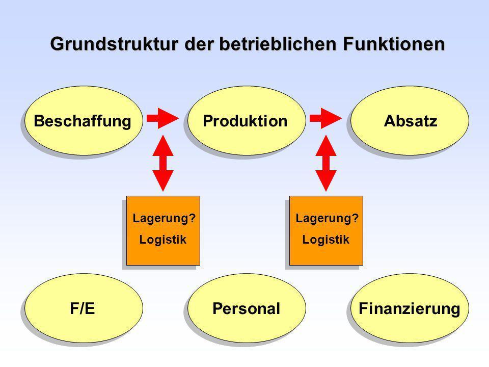 Grundstruktur der betrieblichen Funktionen Beschaffung Produktion Absatz F/E Personal Finanzierung Lagerung? Logistik Lagerung? Logistik