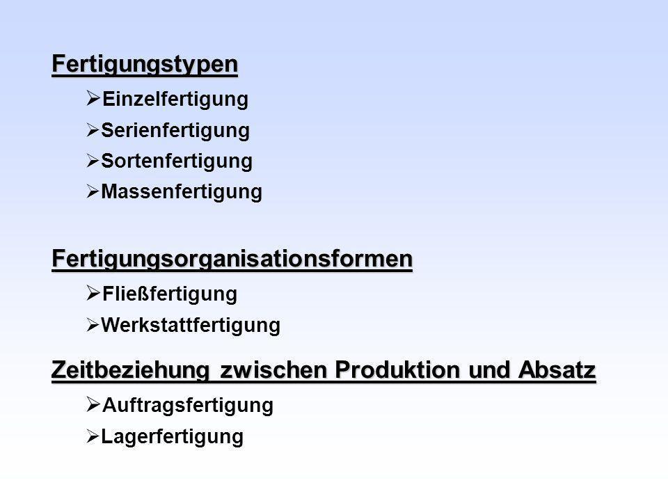Fertigungstypen Einzelfertigung Serienfertigung Sortenfertigung MassenfertigungFertigungsorganisationsformen Fließfertigung Werkstattfertigung Zeitbez