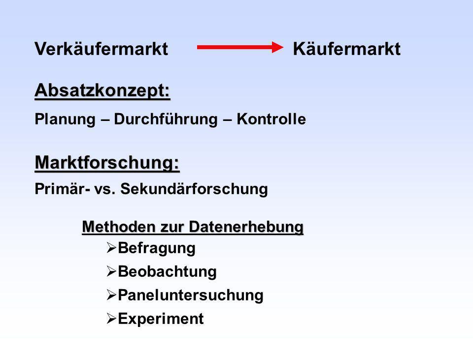 Verkäufermarkt KäufermarktAbsatzkonzept: Planung – Durchführung – KontrolleMarktforschung: Primär- vs. Sekundärforschung Methoden zur Datenerhebung Be