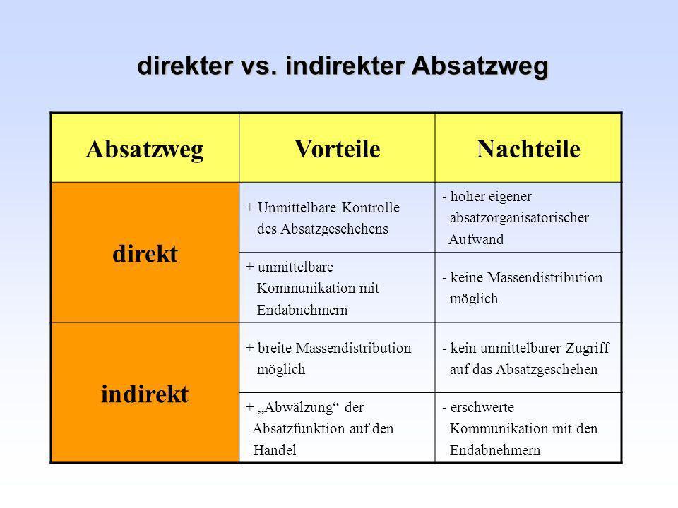 direkter vs. indirekter Absatzweg AbsatzwegVorteileNachteile direkt + Unmittelbare Kontrolle des Absatzgeschehens - hoher eigener absatzorganisatorisc