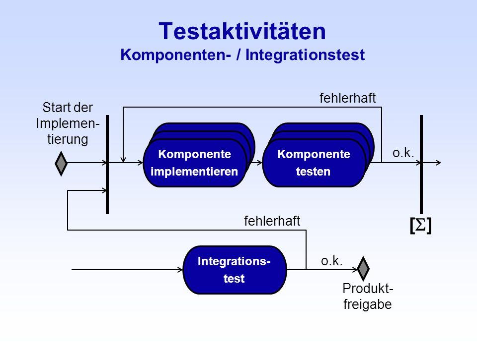 Komponente implementieren Komponente testen Testaktivitäten Komponenten- / Integrationstest Start der Implemen- tierung Komponente implementieren Komp