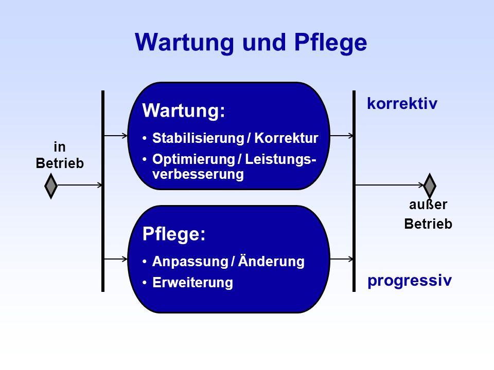 Wartung und Pflege in Betrieb Wartung: Stabilisierung / Korrektur Optimierung / Leistungs- verbesserung außer Betrieb Pflege: Anpassung / Änderung Erw