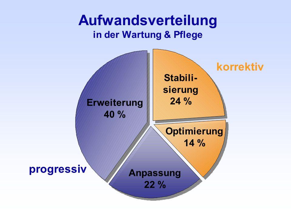 Aufwandsverteilung in der Wartung & Pflege Erweiterung 40 % Anpassung 22 % Stabili- sierung 24 % Optimierung 14 % korrektiv progressiv