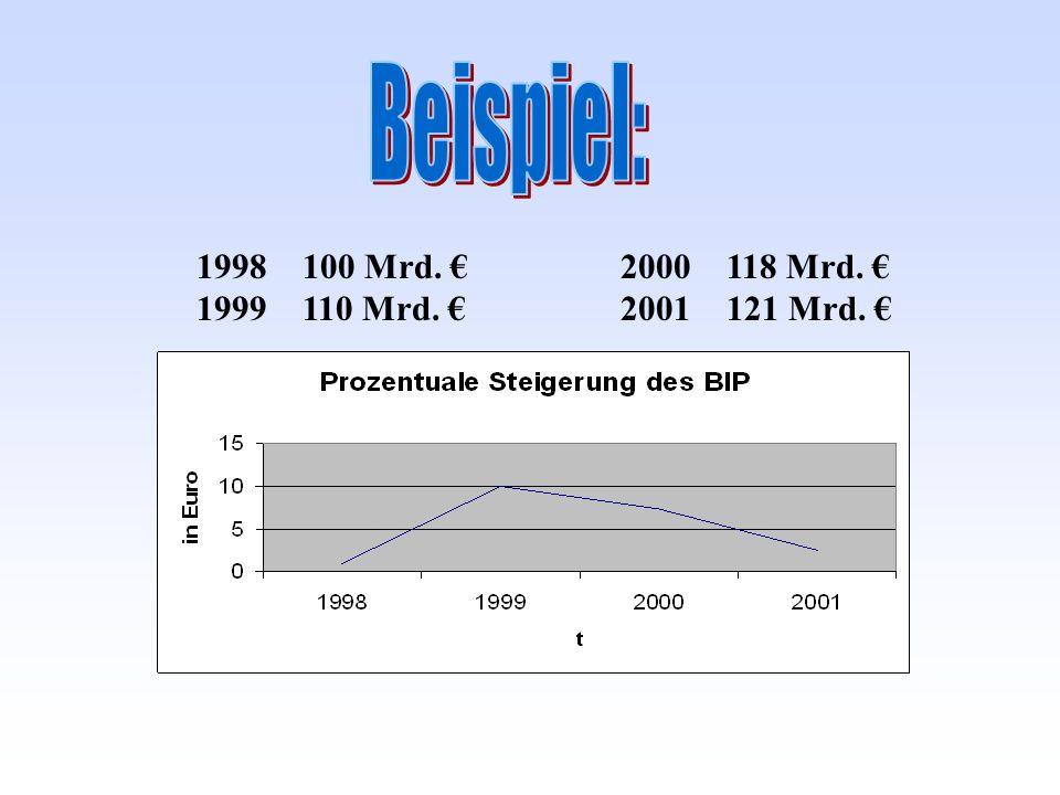 1998 100 Mrd. 2000118 Mrd. 1999 110 Mrd. 2001 121 Mrd.