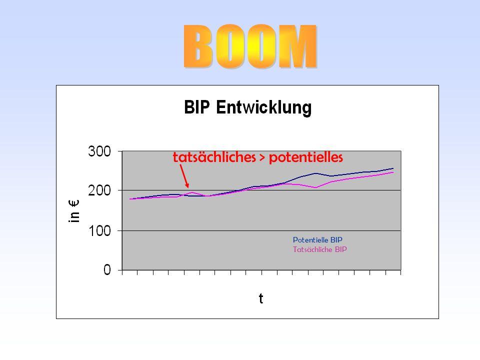 tatsächliches > potentielles Potentielle BIP Tatsächliche BIP