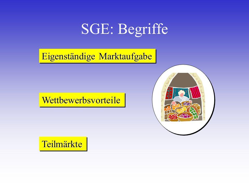 SGE: Begriffe Eigenständige Marktaufgabe TeilmärkteTeilmärkte WettbewerbsvorteileWettbewerbsvorteile
