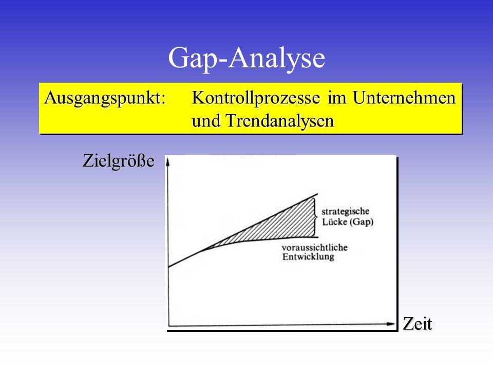 Gap-Analyse Ausgangspunkt: Kontrollprozesse im Unternehmen und Trendanalysen ZeitZielgröße