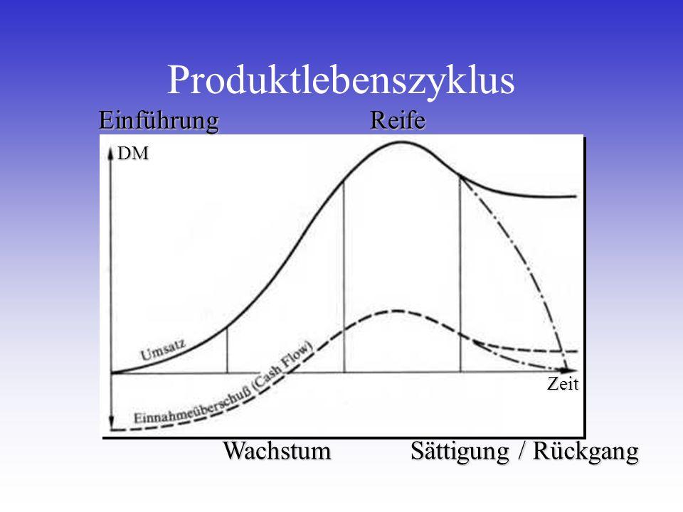Produktlebenszyklus DM ZeitEinführungWachstumReife Sättigung / Rückgang