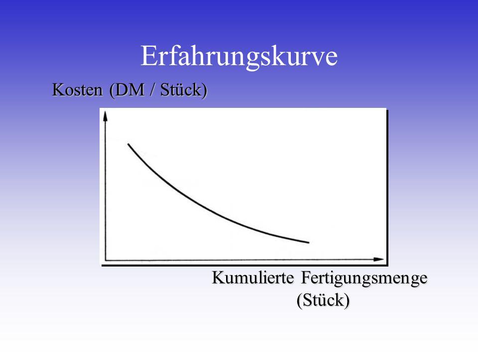 Erfahrungskurve Kosten (DM / Stück) Kumulierte Fertigungsmenge (Stück)