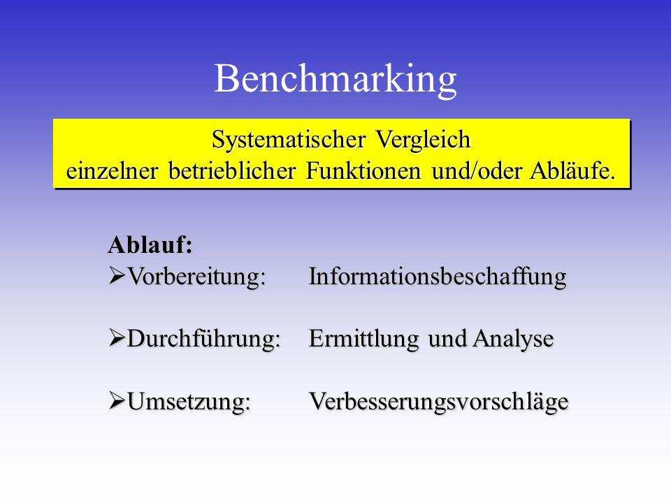 Benchmarking Systematischer Vergleich einzelner betrieblicher Funktionen und/oder Abläufe.