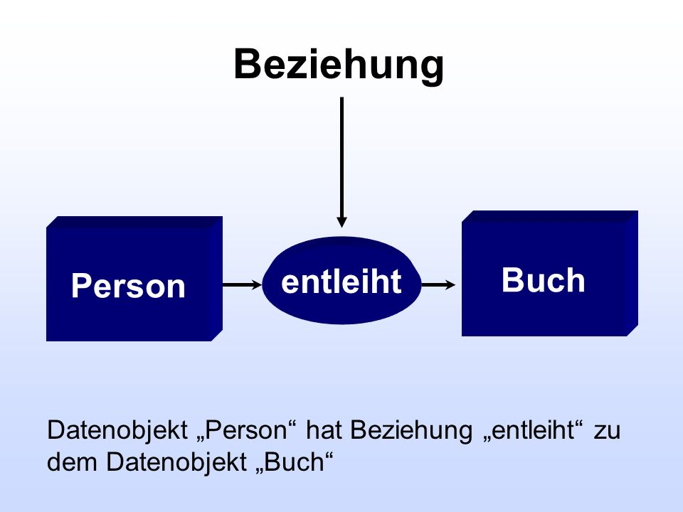 Beziehung entleiht Person Buch Datenobjekt Person hat Beziehung entleiht zu dem Datenobjekt Buch