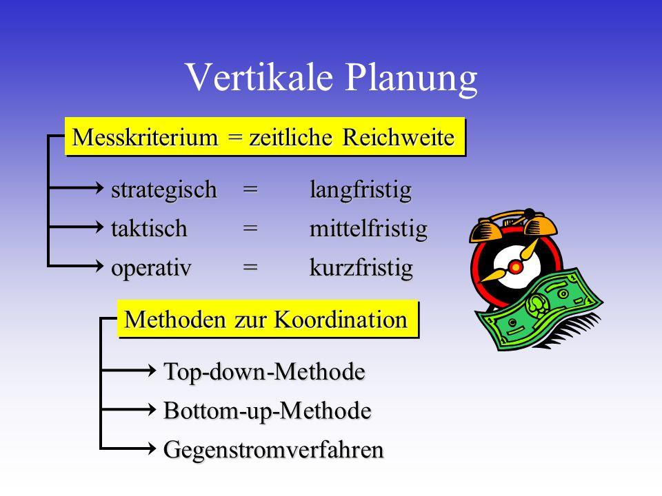 Vertikale Planung Messkriterium = zeitliche Reichweite strategisch=langfristig taktisch=mittelfristig operativ =kurzfristig Top-down-Methode Bottom-up