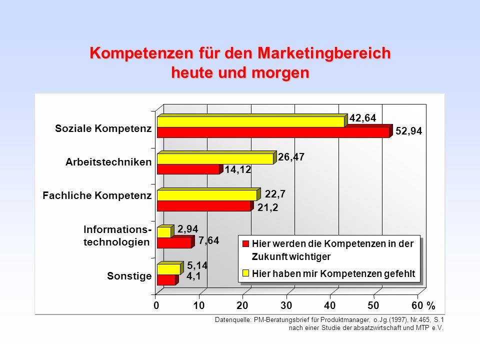 Kompetenzen für den Marketingbereich heute und morgen 4,1 5,14 7,64 2,94 21,2 22,7 14,12 26,47 52,94 42,64 0102030405060 % Soziale Kompetenz Arbeitste