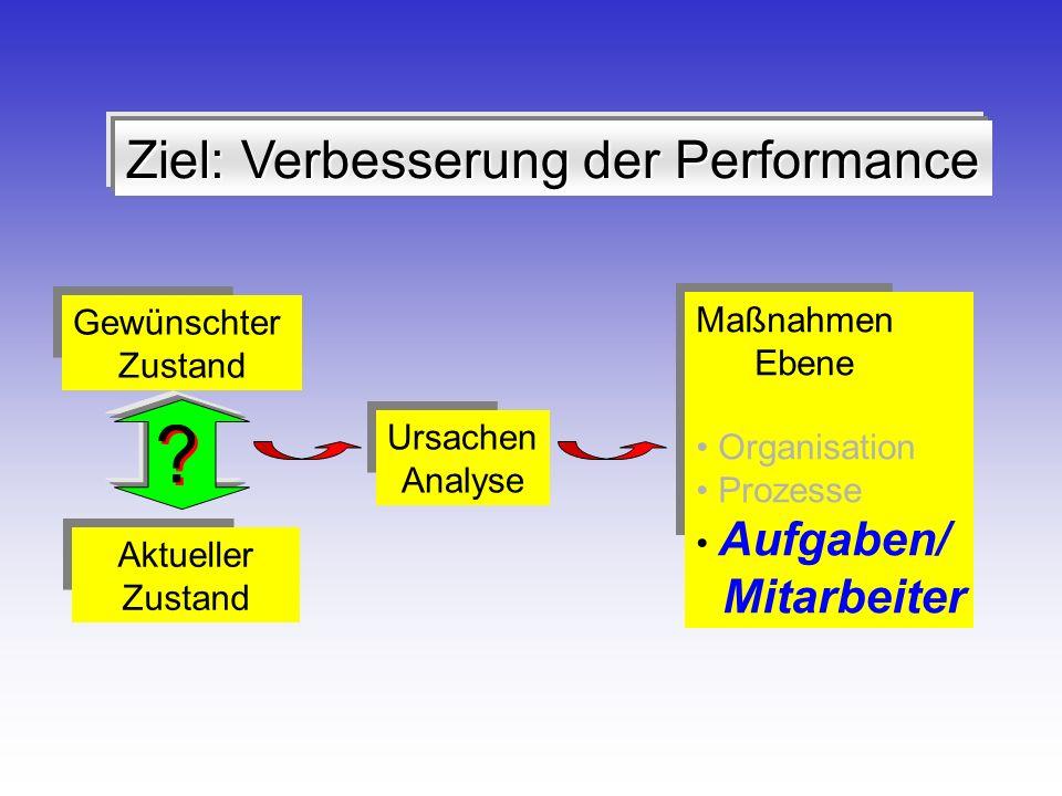 Performance Improvement: Aufgaben-/Mitarbeiterebene Input DesignResourcenZielePerformer Konsequenzen Output Internes Feedback Management