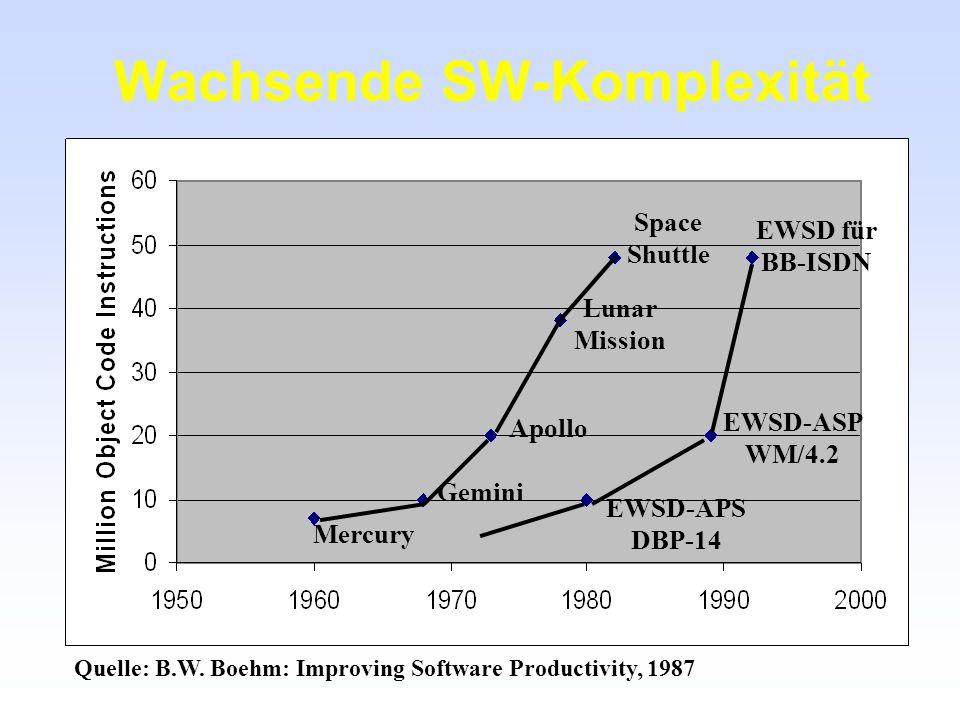 Wachsende SW-Komplexität Apollo Space Shuttle Lunar Mission EWSD für BB-ISDN Gemini Mercury EWSD-ASP WM/4.2 EWSD-APS DBP-14 Quelle: B.W. Boehm: Improv