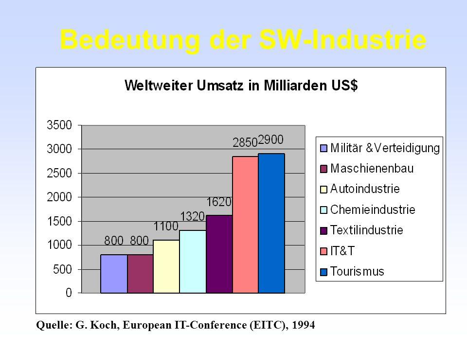 Bedeutung der SW-Industrie Quelle: G. Koch, European IT-Conference (EITC), 1994