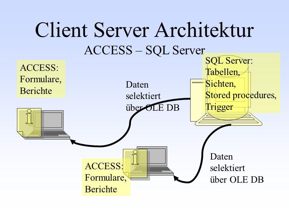 Client Server Architektur ACCESS – SQL Server Daten selektiert über OLE DB Daten selektiert über OLE DB SQL Server: Tabellen, Sichten, Stored procedur