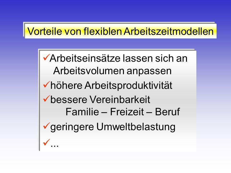 Vorteile von flexiblen Arbeitszeitmodellen Arbeitseinsätze lassen sich an Arbeitsvolumen anpassen höhere Arbeitsproduktivität bessere Vereinbarkeit Fa